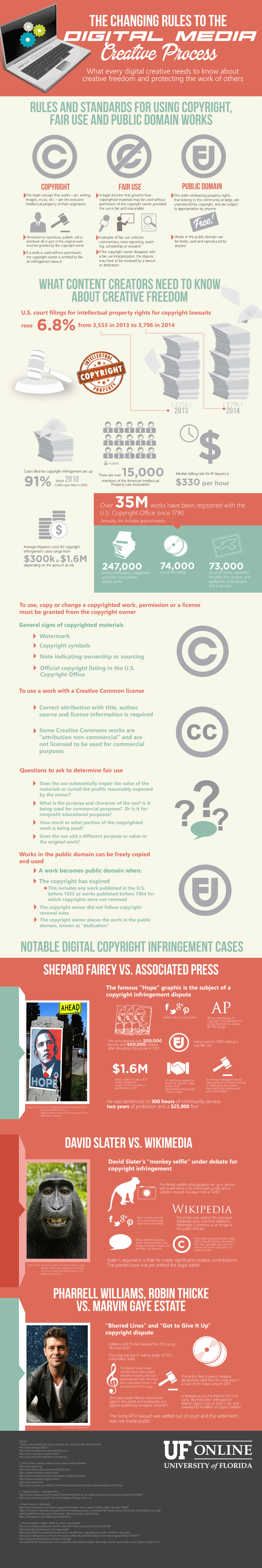 UF Online Infographic: The Changing Rules to the Digital Media Creative Process