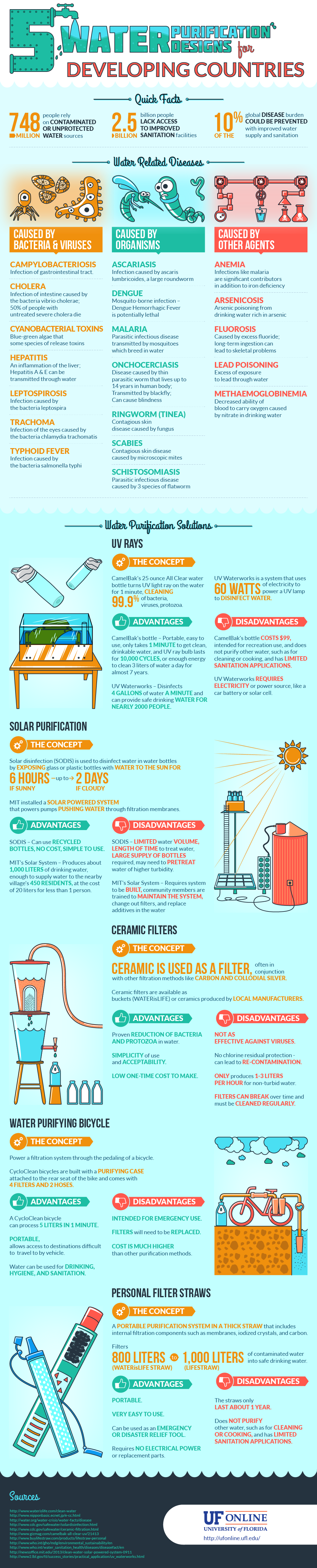 UF Online Infographic: Five Water Purification Designs for Developing Countries