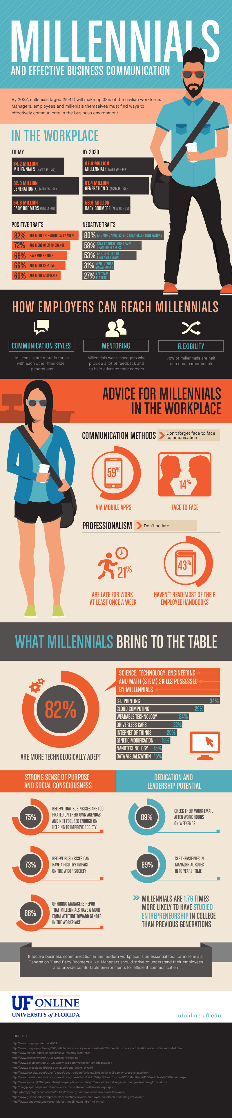 UF Online Infographic: Millennials & Effective Business Communication
