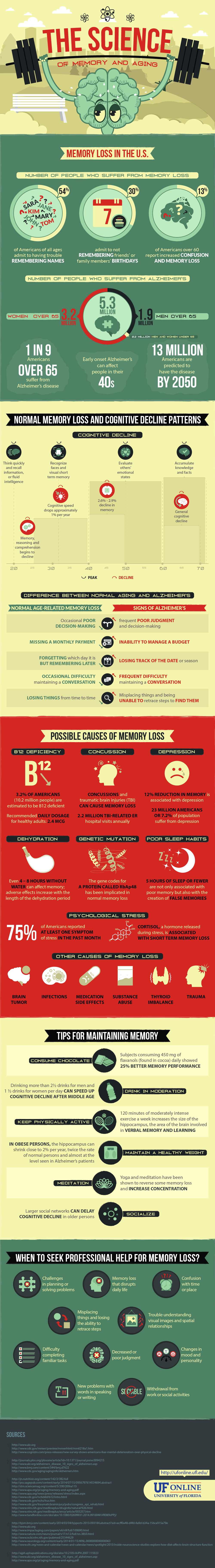 UF Online Infographic: The Science of Memory and Aging