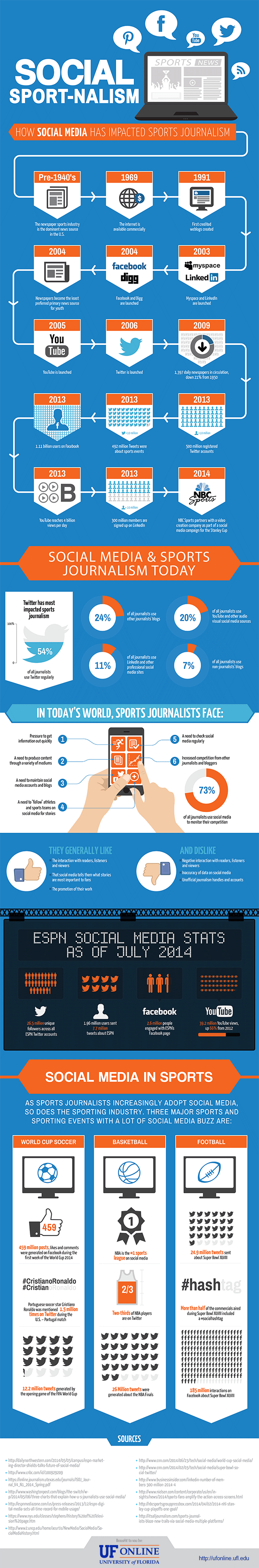 UF Online Infographic: Social Media & Sports Journalism