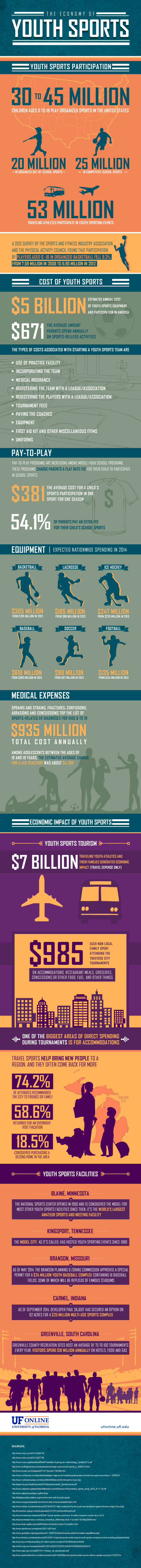 UF Online Infographic: The Economy of Youth Sports
